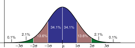 Standard Deviation Diagram