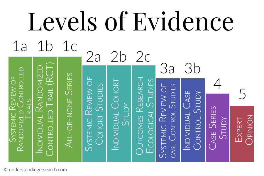 Graphic Showing levels of evidence